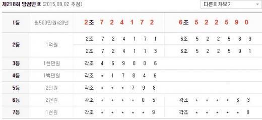 제218회 연금복권 당첨번호. /자료=나눔로또