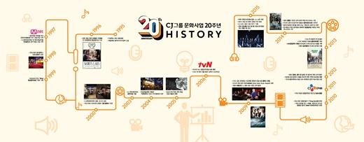문화사업 20주년 히스토리