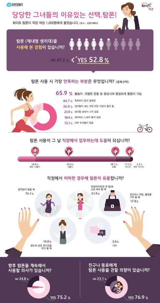 """2535 여성 52%, """"체내형 생리대 사용 경험 有"""""""