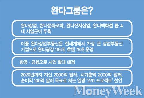 [특파원 리포트] 완다그룹의 대변신과 리스크