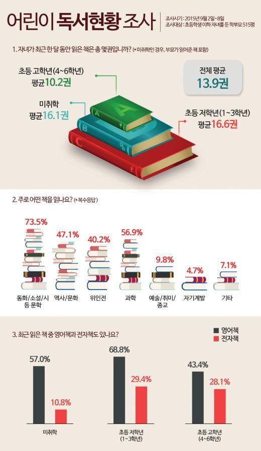 어린이 한달 독서량, 평균 13.9권…학년 올라갈수록 독서량 줄어