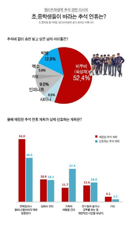 """초중생 절반 이상 """"육성재와 송편 빚고파"""""""