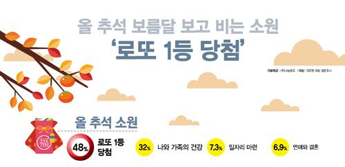 '그래픽뉴스' 추석 /자료=나눔로또
