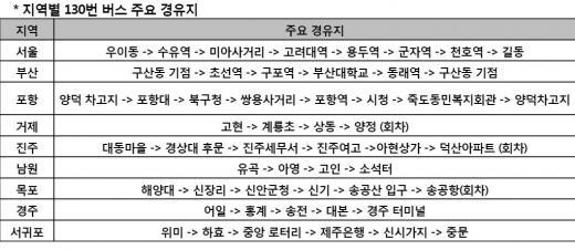 '통신 130년' 기념, 130번 버스 탑승 시 '교통카드' 증정