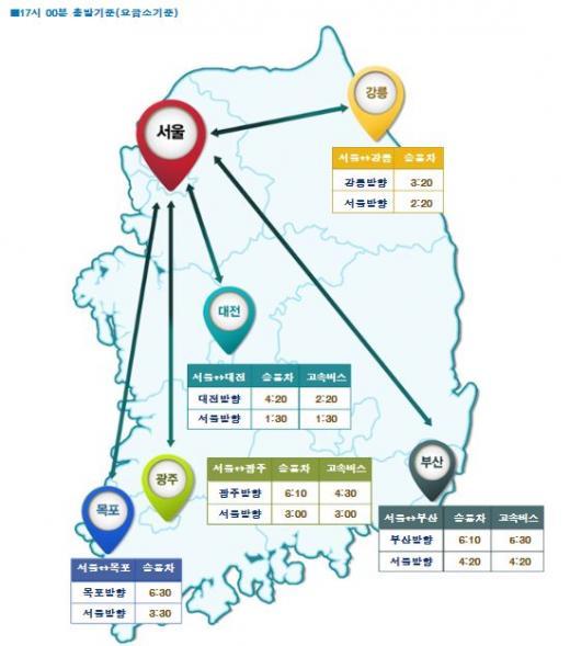 오늘(25일) 오후 5시 기준 주요 도시간 소요시간. /자료=한국도로공사