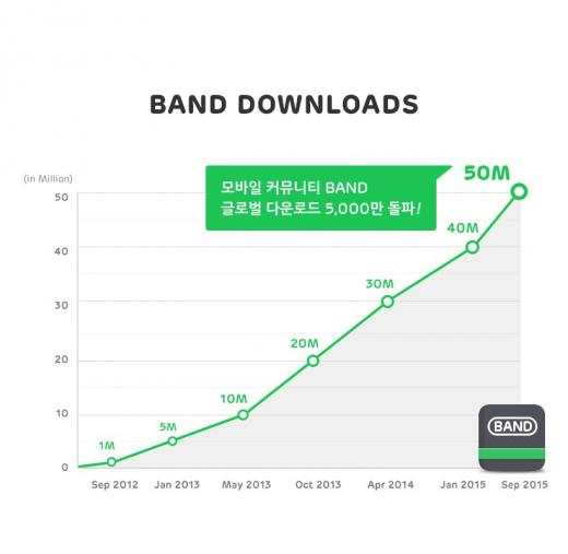 SNS 밴드, 글로벌 다운로드 5000만 돌파
