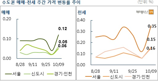 수도권 매매-전세 주간 가격 변동률. 자료제공=부동산114