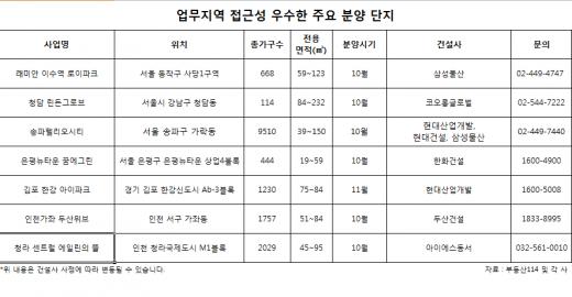 4분기 서울 및 수도권 직주근접 아파트 신규 분양 '봇물'