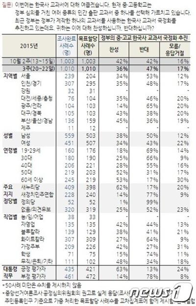 '국정교과서' '교과서 국정화' /사진=뉴스1