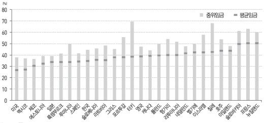 '평균임금과 중위임금 대비 최저임금의 비율(2013년 기준)' 2013년 한국의 그 비율은 44%로 OECD국가의 평균 비율 35%에 비해 매우 낮은 편이다. /자료='OECD국가의 최저임금제와 빈곤탈출'(김현경 한국보건사회연구원 부연구원)