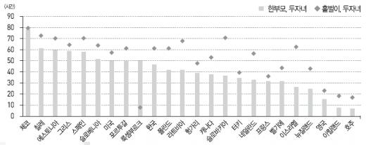 상대빈곤선 이상의 소득을 벌기 위한 최저임금 근로자의 주당 필요 근로시간(2013년 기준) /자료='OECD국가의 최저임금제와 빈곤탈출'(김현경 한국보건사회연구원 부연구원)