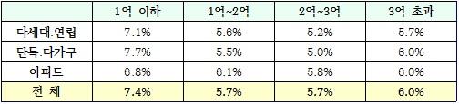 주택유형별·보증금수준별 전월세전환율. 자료제공=서울시