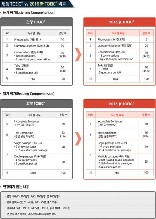 내년 5월, 토익 개정…메신저도 예문으로 등장