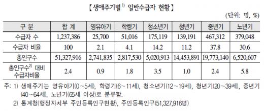 생애주기별 일반수급자 현황 /자료='2014년 국민기초생활보장 수급자 현황'(보건복지부, 2015)