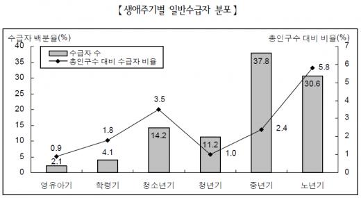 생애주기별 일반수급자 분포 /자료='2014년 국민기초생활보장 수급자 현황'(보건복지부, 2015)