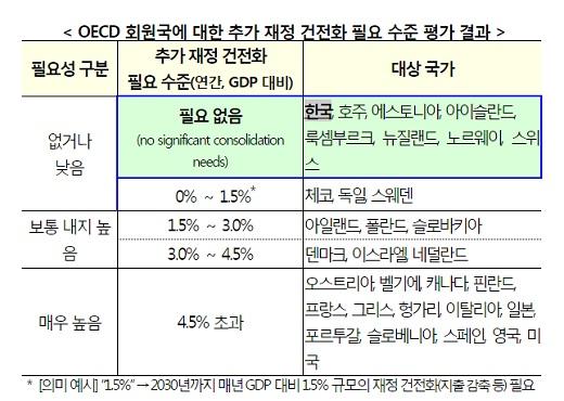 '한국 재정건전성' /자료=기획재정부 홈페이지