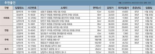 [주목! 경매물건] 상도동 114.7㎡, 4.9억에 시작