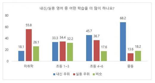 """학부모 73% """"실용영어가 더 중요""""…사교육 비중은?"""