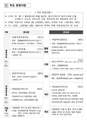 2014년도 책임 경영 계약(안).