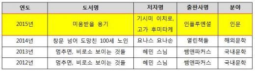 ▲역대 예스24 종합 베스트셀러 1위