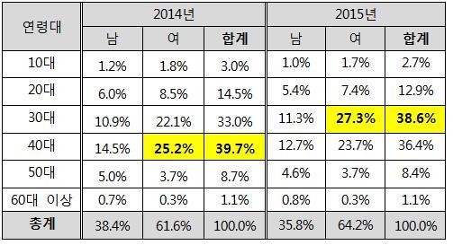 ▲성연령별 판매권수 점유율