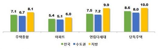 주택 유형별 전월제전황율. 자료제공=한국감정원