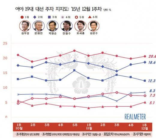 /자료=리얼미터