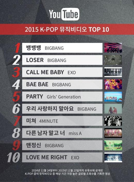 [인포그래픽] 유튜브, 2015 케이팝 뮤직비디오 톱10
