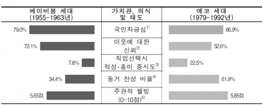 '에코세대' 에코 세대와 베이비붐 세대의 가치관, 의식 및 태도 비교. /자료='한국의 사회동향 2015'(통계청, 2015)