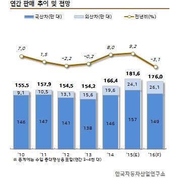 /제공=한국자동차산업연구소(KARI)