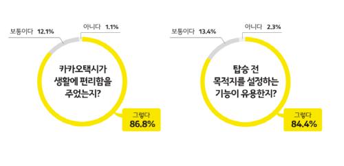 """카카오택시 이용자 87% """"생활 편리해졌다"""""""