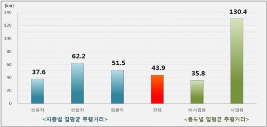 우리나라 자동차 차종별·용도별 1대당 일평균 주행거리(km) 현황(2014). /자료=교통안전공단