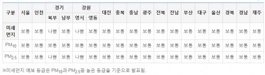 2일 전국 지역별 미세먼지 농도 전망. /자료=에어코리아