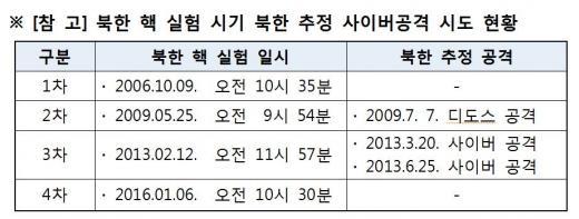 북한 핵 실험시기 북한 추정 사이버공격 시도 현황/자료=금융위원회