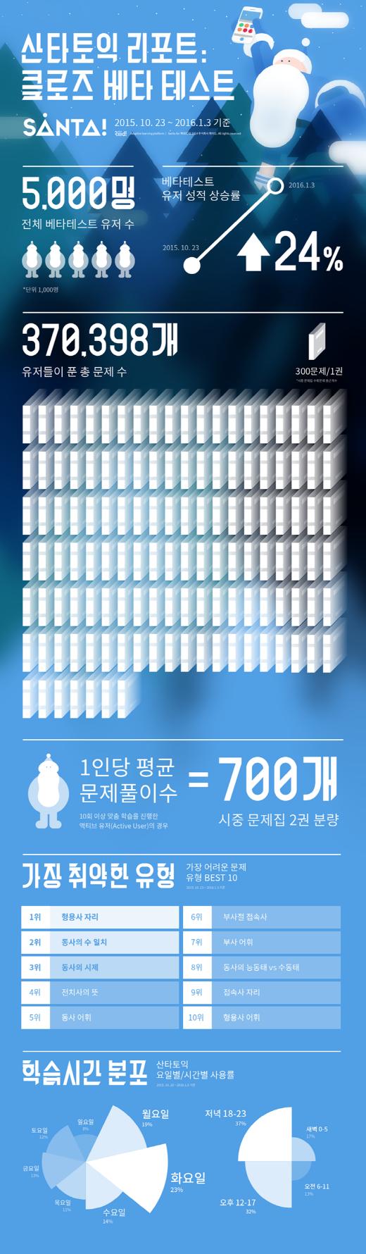 """토익 수험생 취약한 문제 유형, """"형용사, 부사 헷갈리지 마세요"""""""