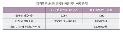 예적금담보대출 활용에 따른 금리 이자 금액 /자료=KB국민은행