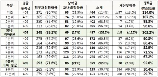 '국가장학금' 국·공립대 등록금 부담 경감 효과.(단위 만원) /자료=교육부