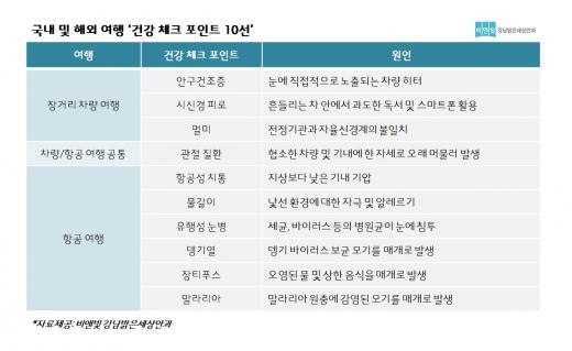 [설날연휴] 국내 및 해외여행 '건강 체크 포인트 10'