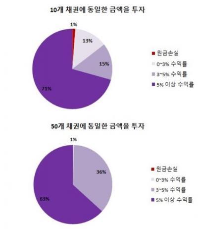 /자료사진=8퍼센트
