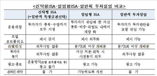 'ISA'/자료=금융위원회