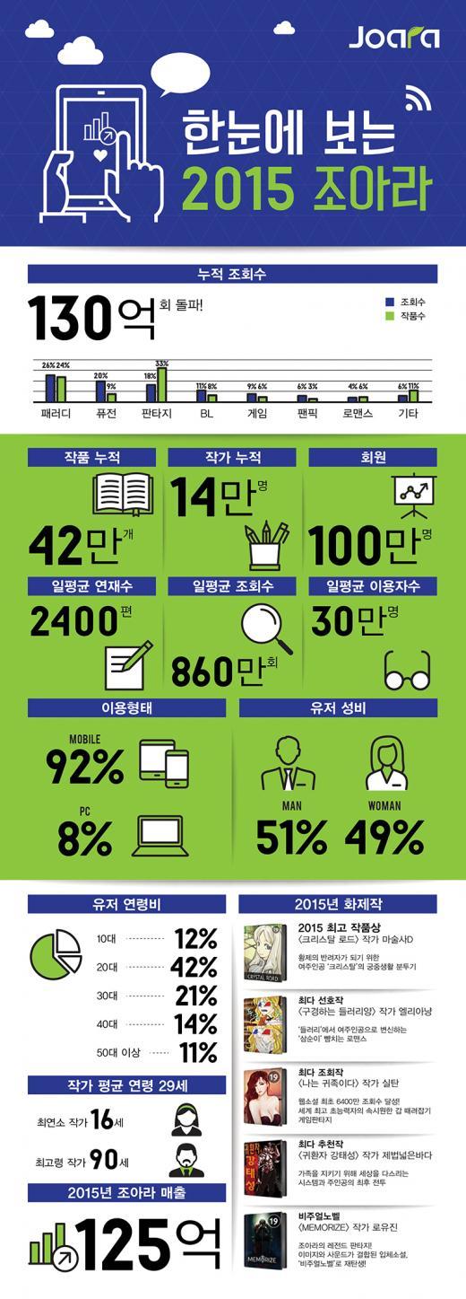 웹소설 작가 연봉, 최고 5억원 넘어…평균연령 29세