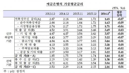 예금금리의 가중평균금리/자료=한국은행