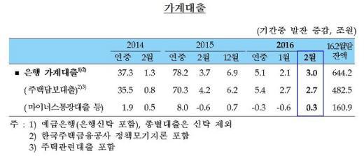 가계대출/자료=한국은행