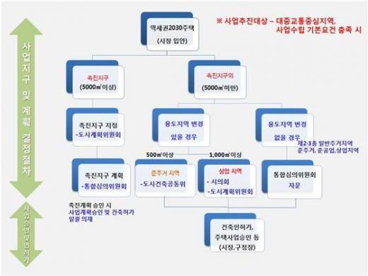 역세권 2030 청년주택 사업 추진 절차도. /자료=뉴스1