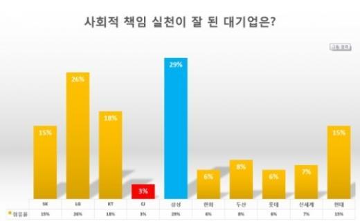 롯데그룹, 동반성장 상생지수 최하…소상공인 조사