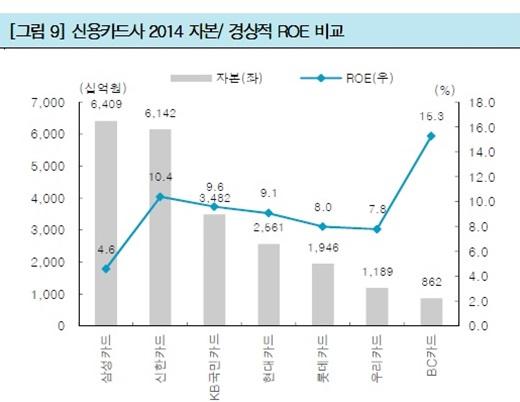 신용카드사 2014년 자본·경상적 ROE 비교. /자료=한국투자증권