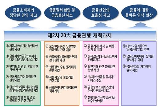 제2차 국민체감 20대 금융관행 개혁 사항. /자료사진=금융감독원