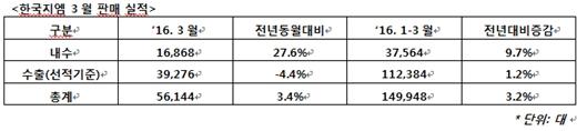 한국지엠, 3월 5만6144대 판매… '스파크' 월간 판매 최대기록