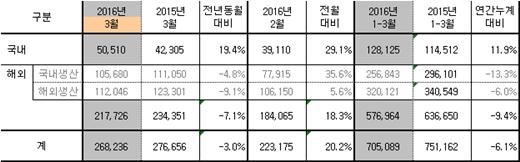 기아차, 'K7 효과'에 내수판매 전년동월비 19.4%↑