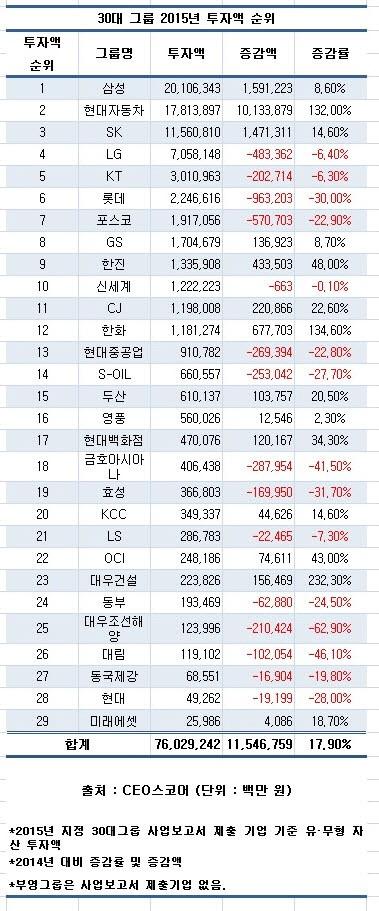 30대그룹, 지난해 투자 18% ↑… 삼성 현대차 SK에 '쏠림'